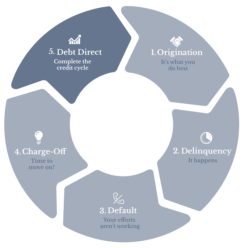 The Credit Cycle